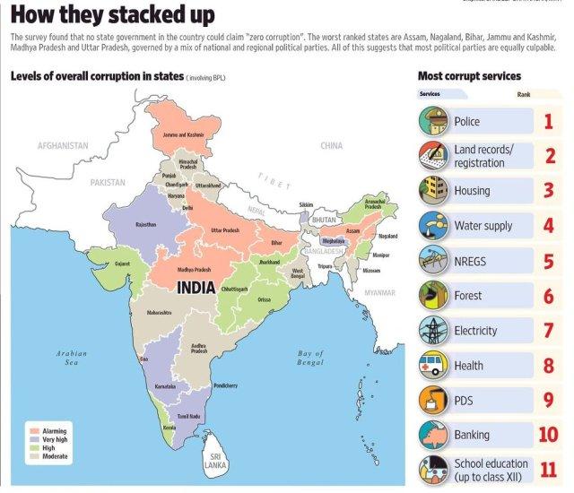 India Corruption