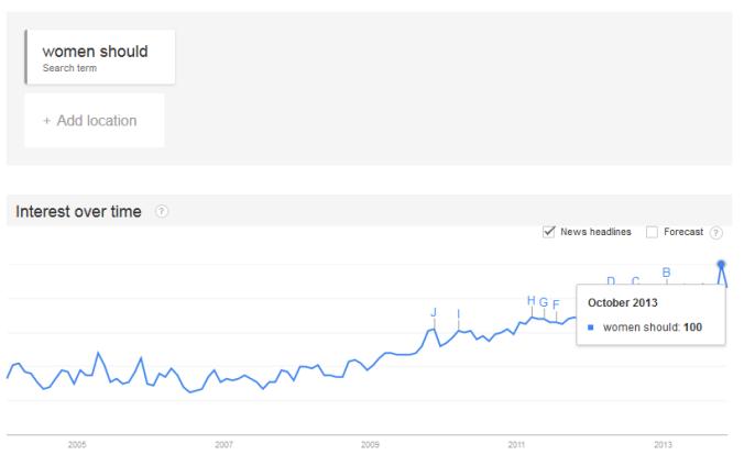 google-trends-women-should