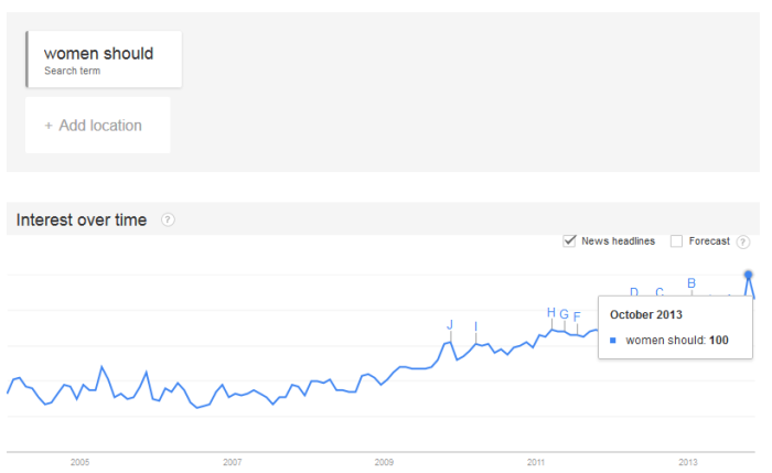 google-trends-women-should